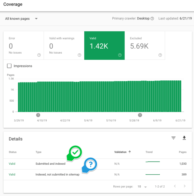screenshot example of Google Search Console's coverage report