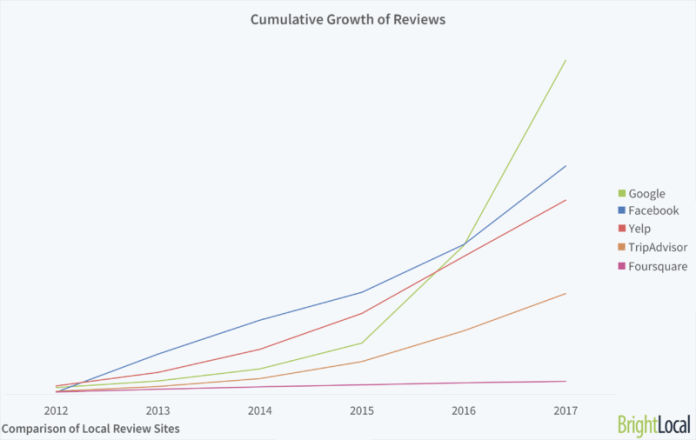 graph showing growth of reviews across multiple platforms