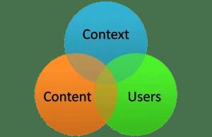 Enterprise Search: Content - Users - Context