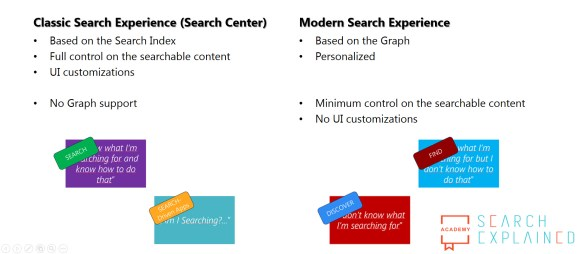 Search Experiences in Office 365 summary