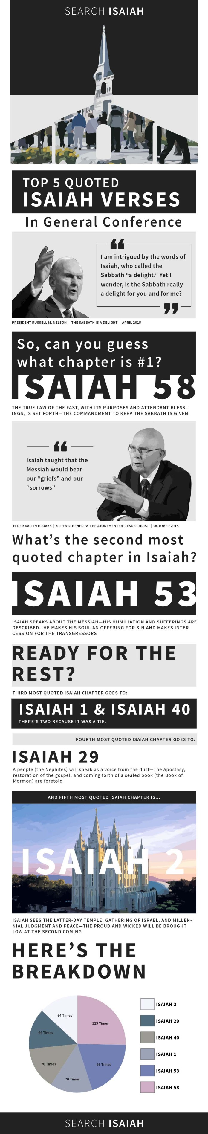 Top 5 Quoted Isaiah Chapters in LDS General Conference