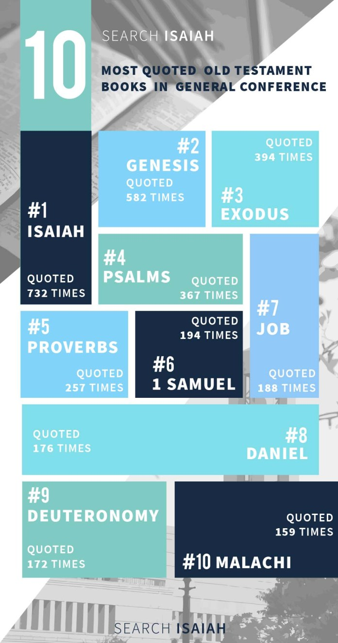 The Top 10 Most Quoted Old Testament Books in LDS General Conference