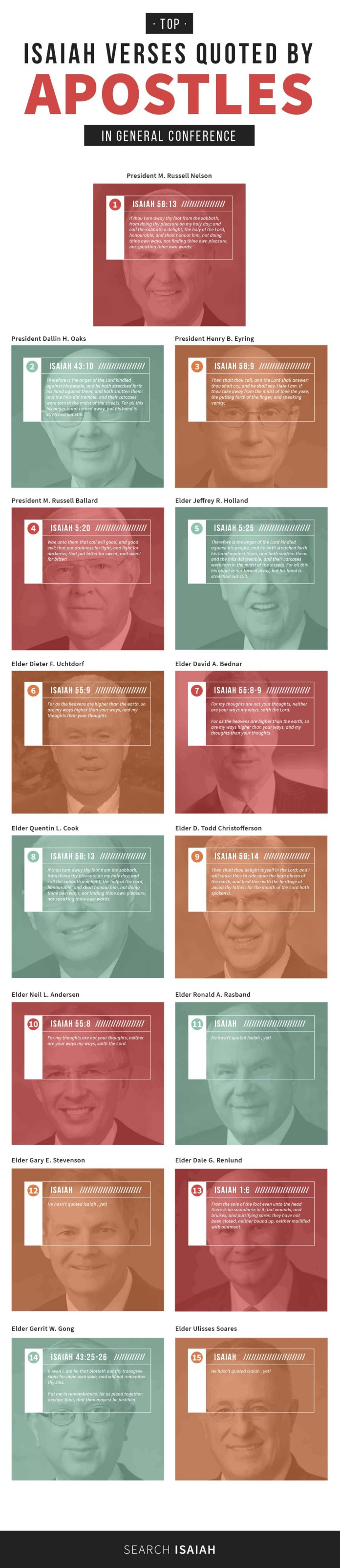 Check out the Isaiah Verses quotes most by Apostles during General Conference.