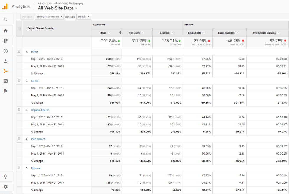 Project2 Analytics Paid and Organic Traffic   Search Meow