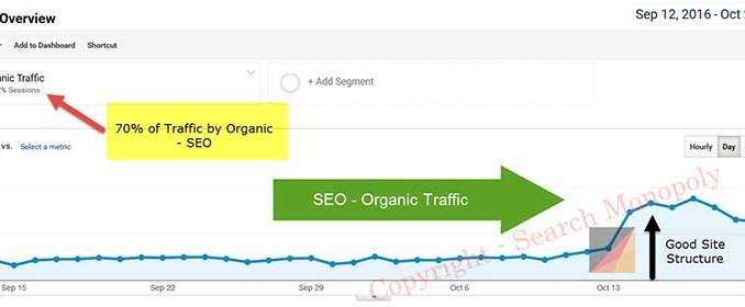 พัฒนา ค่า impression ที่จับจาก web master tool ของ Google