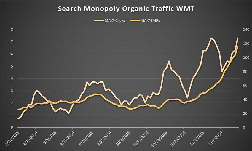organic-traffic-การวัด-webmaster-tool