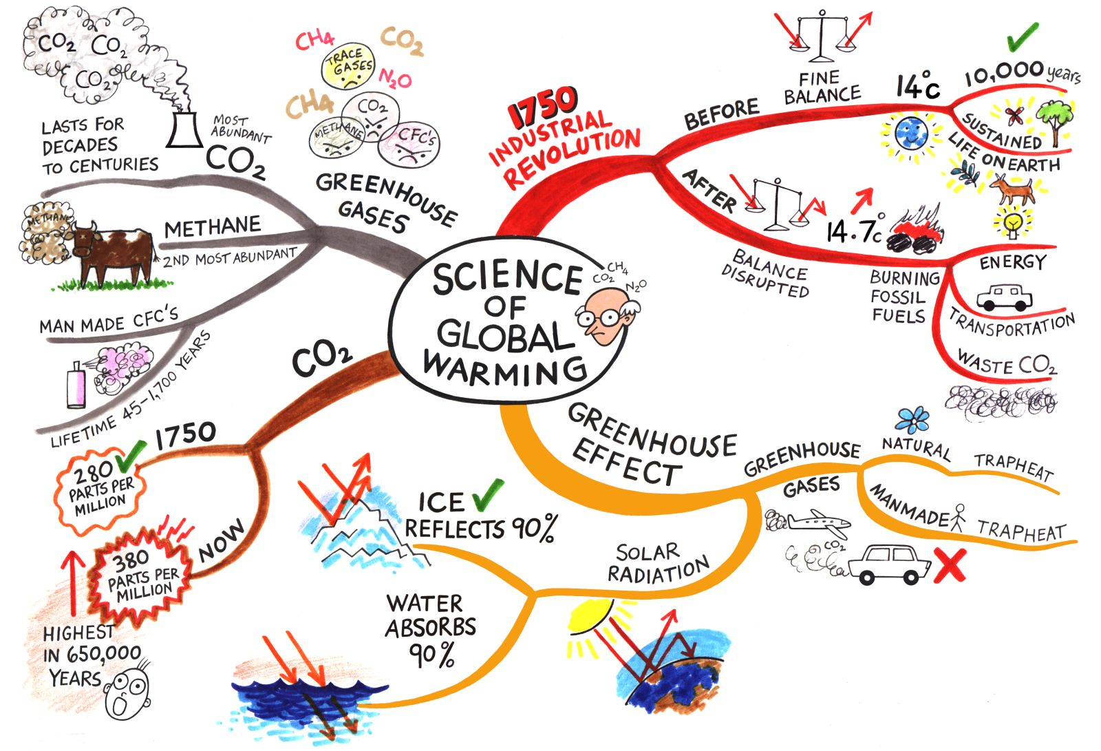 What Is Global Warming The Debate Urgency Issues And The Threat For Future Generations