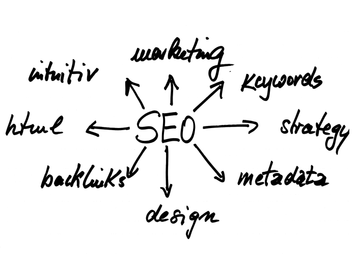 how-does-seo-work Blog