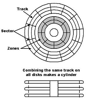 Magnetic Disk Diagram