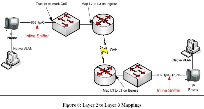 Working with the Layer 2 data link layer in an IP
