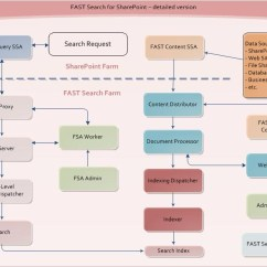 Sharepoint 2010 Site Diagram Goldwing 1500 Wiring Learning Roadmap For Search In Including Fast Architecture Detailed