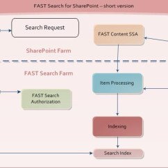 Sharepoint 2010 Farm Architecture Diagram 1996 Dodge Dakota Wiring Learning Roadmap For Search In (including Fast Sharepoint) – Part 1 ...