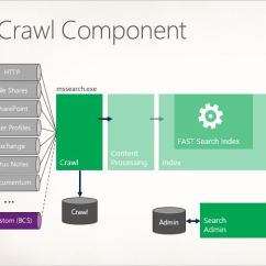 Sharepoint 2013 Components Diagram Wiring Harness For Stereo Search Architecture With Unleashed Sp2013 Crawl Component