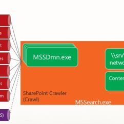 Sharepoint 2013 Components Diagram Split Charge Relay Wiring Basics Of Crawling In Sky Depth Architecture Updated