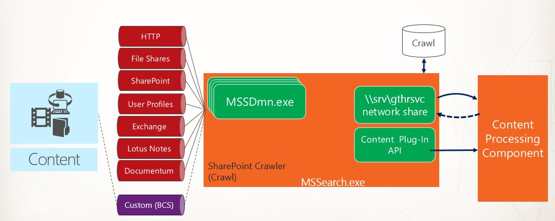 sharepoint 2013 components diagram 2003 lincoln navigator engine basics of crawling in sky depth architecture updated