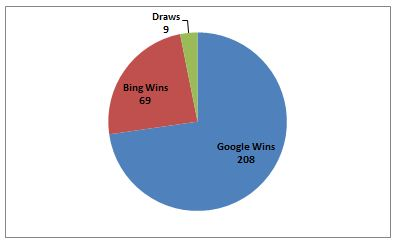 Pie Chart of BingItOn Results From Twitter