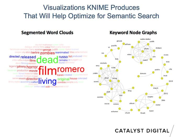 useful semantic keyword research visualizations