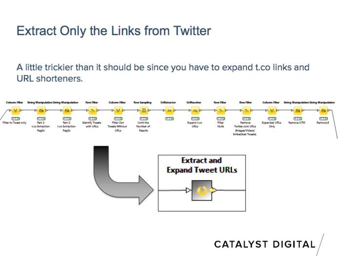 node configuration to extact and crawl links from tweets