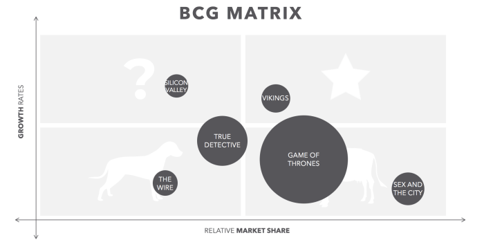 BCG Search Matrix