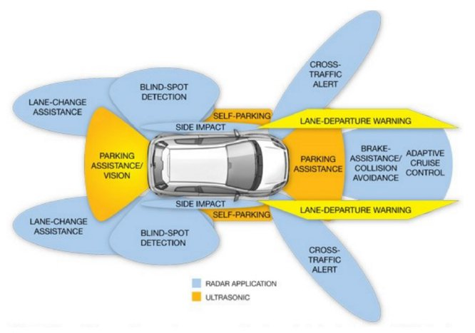 vehicle exterior sensors