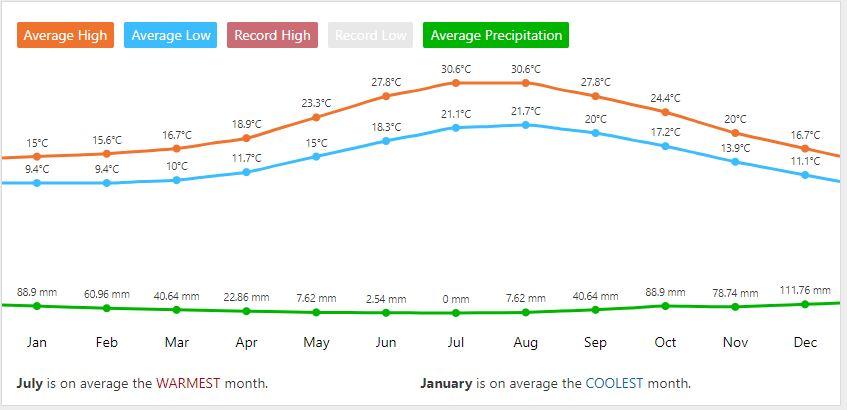 Temperature in Mellieha Malta