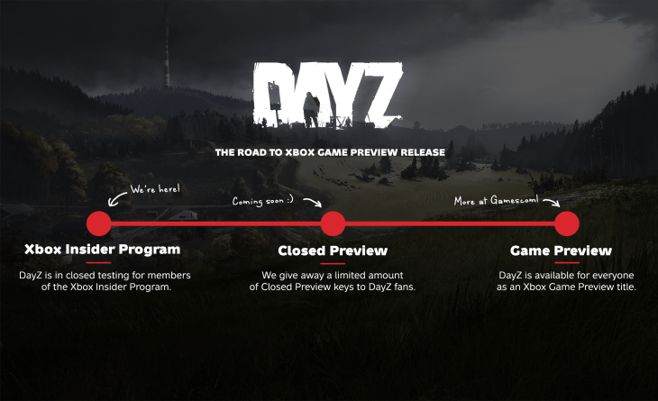 DayZ Status Report : Latest Build Info and Xbox Game Preview