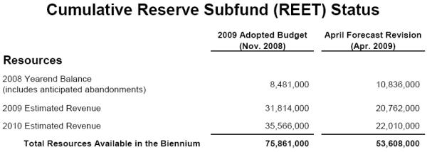 Cumulative Reserve Subfund (REET) Status