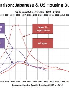Comparison japanese  us housing bubbles also vs japan twelve years in seattle bubble rh seattlebubble