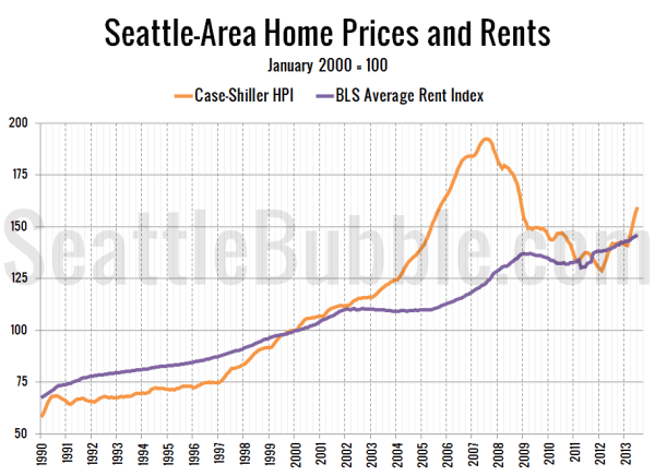 The State of the Housing Market 2013 Q3 Seattle Bubble