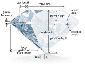 The Diamond Diagram