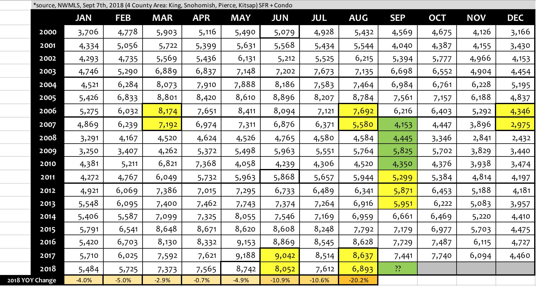 September 2018 Pacific Northwest Market Watch