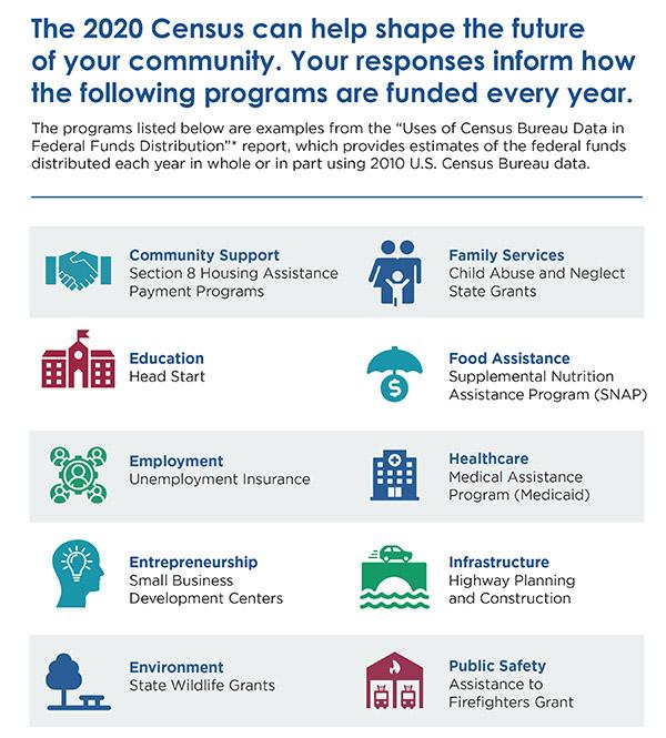 Census 2020 Benefits