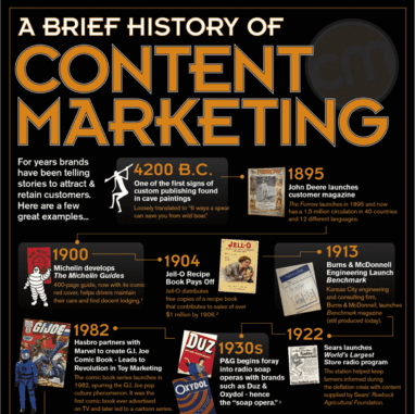 A-brief-history-of-content-marketing-1024x1021