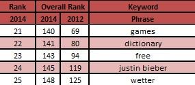 No's 21-25 Top Search Topics