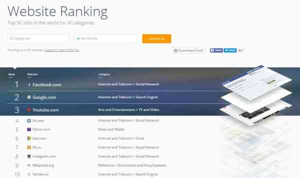 Top 10 Websites in the World by SimilarWeb