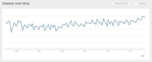 peidatrician - search trends