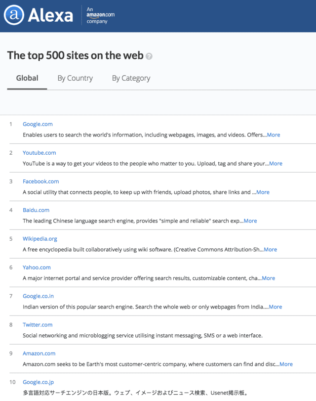 Alexa's Top Websites