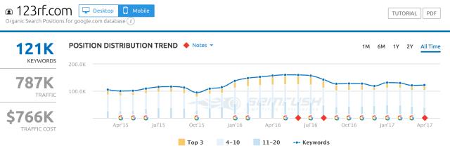 123rf.com organic seo traffic for mobile