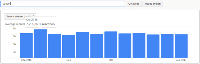 cancer google monthly searches