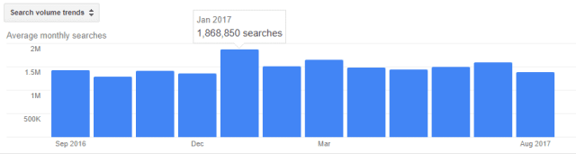 gain weight visual mo search volume