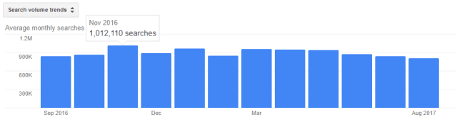 quit smoking monthly search volume