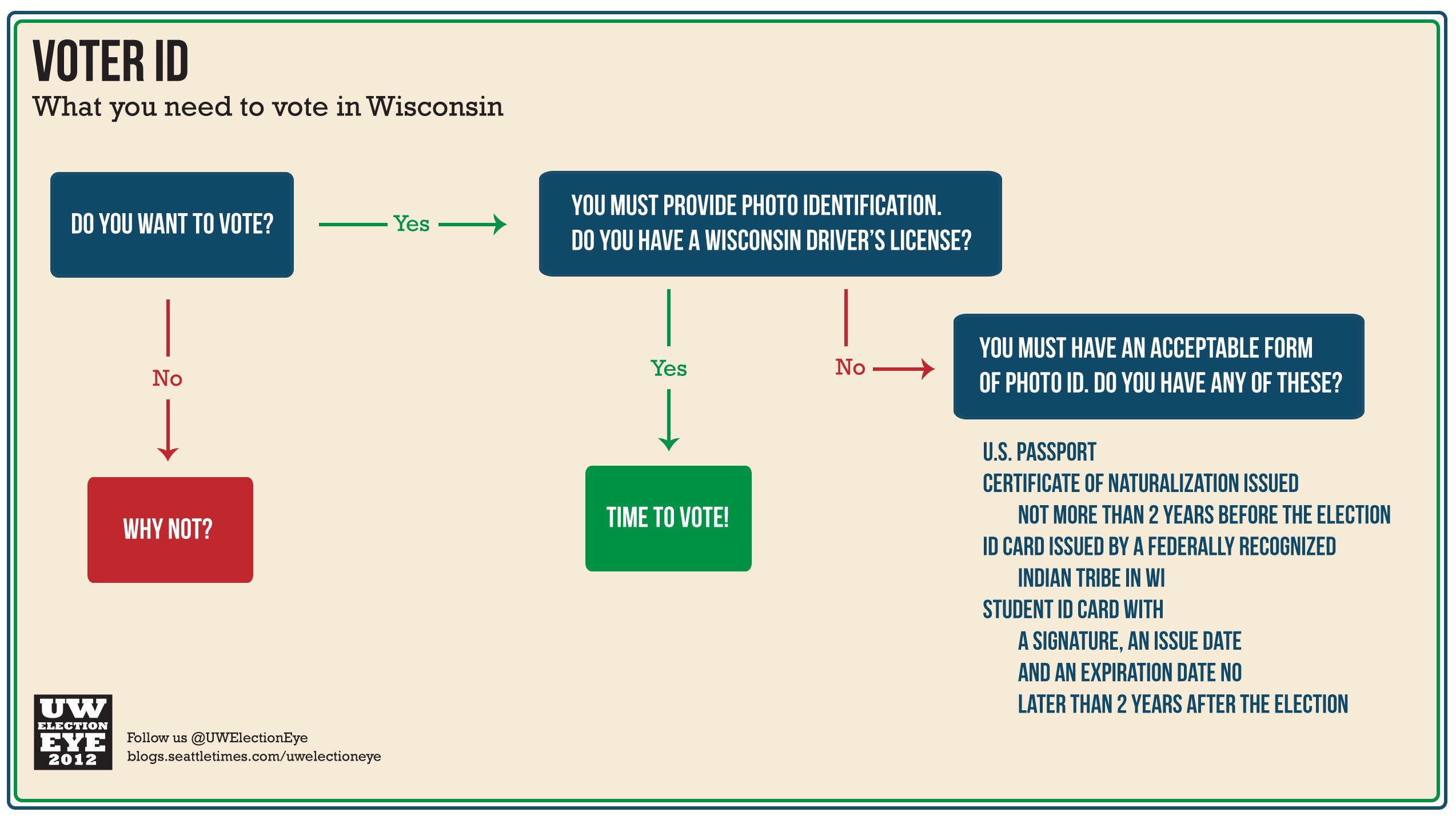 Voter Identification Laws Growing In Number In Wisconsin
