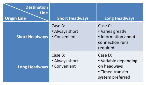 """Transfer Types by Headway, from Vukan Vuchic """"Urban Transit Operations, Planning and Economics"""""""