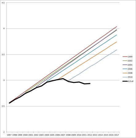 VMT-C-P-chart-big1