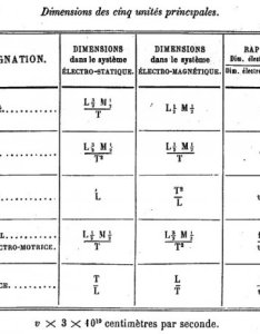 Picture chart fixing the dimensions of units in two electrostatic and electromagnetic systems maxwell  treatise on electricity magnetism also history electrical le blog   histoire des sciences rh histoires de over