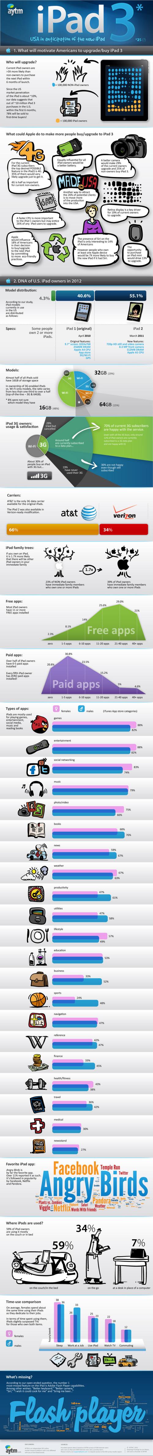 Infographic-iPad 3_IG_880