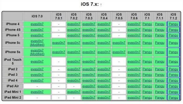 Trouvez le jailbreak compatible avec votre iOS Jailbreak checker table