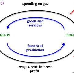 Government Circular Flow Diagram Lost Timeline Of Income And Business Cycle Economics Hl Ib