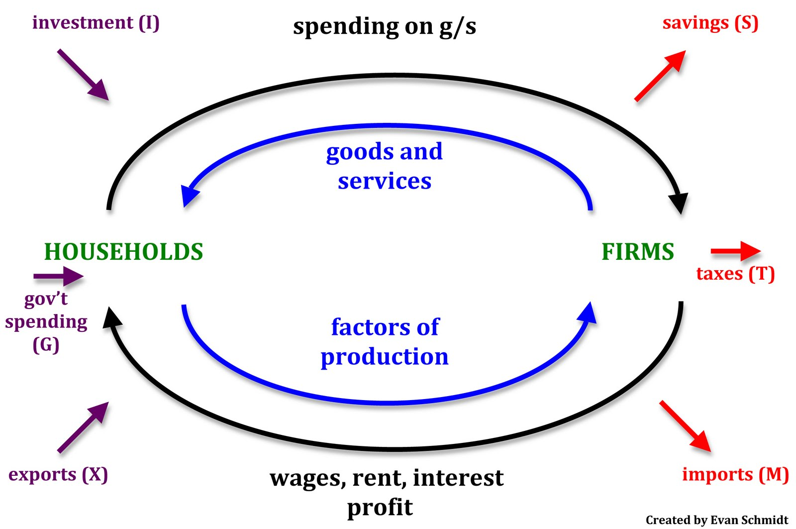 circular flow diagram with government sector ford ba falcon stereo wiring of income and business cycle economics hl ib