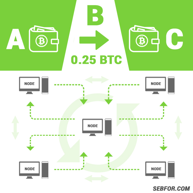how-is-bitcoin-and-how-does-it-work